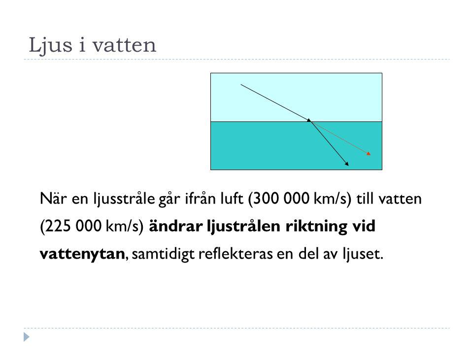 Ljus i vatten När en ljusstråle går ifrån luft (300 000 km/s) till vatten (225 000 km/s) ändrar ljustrålen riktning vid vattenytan, samtidigt reflekteras en del av ljuset.