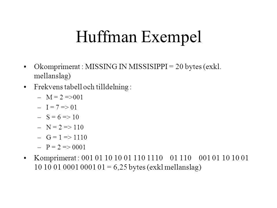 Huffman Exempel Okomprimerat : MISSING IN MISSISIPPI = 20 bytes (exkl.