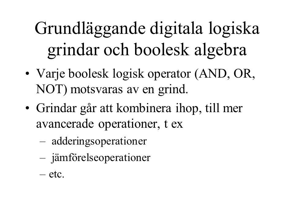 Grundläggande digitala logiska grindar och boolesk algebra Varje boolesk logisk operator (AND, OR, NOT) motsvaras av en grind.