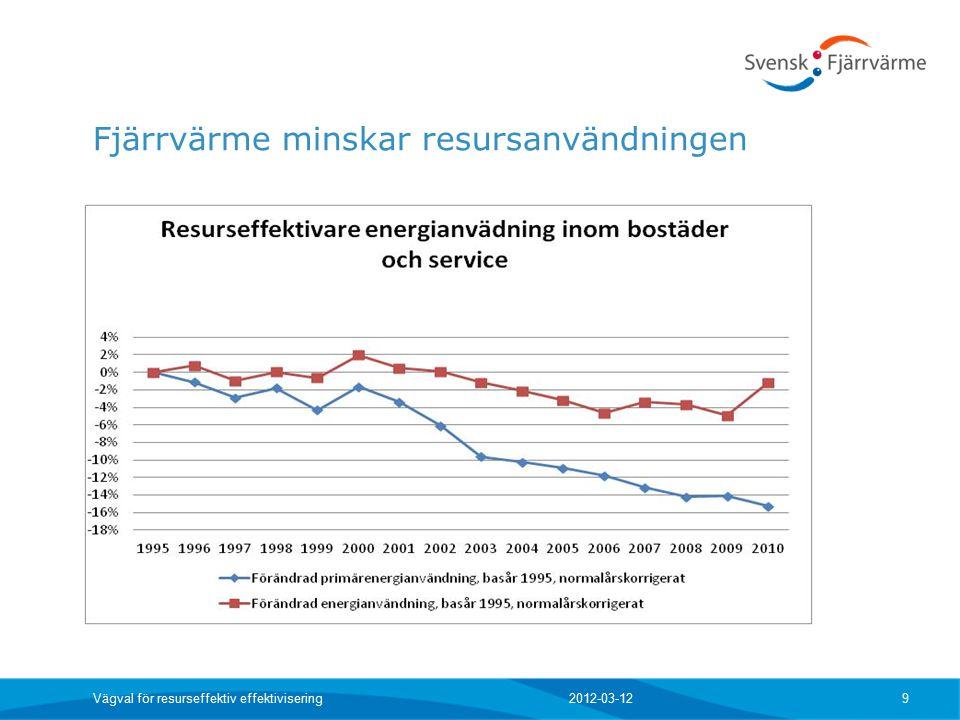 Fjärrvärme minskar resursanvändningen 2012-03-12 Vägval för resurseffektiv effektivisering 9