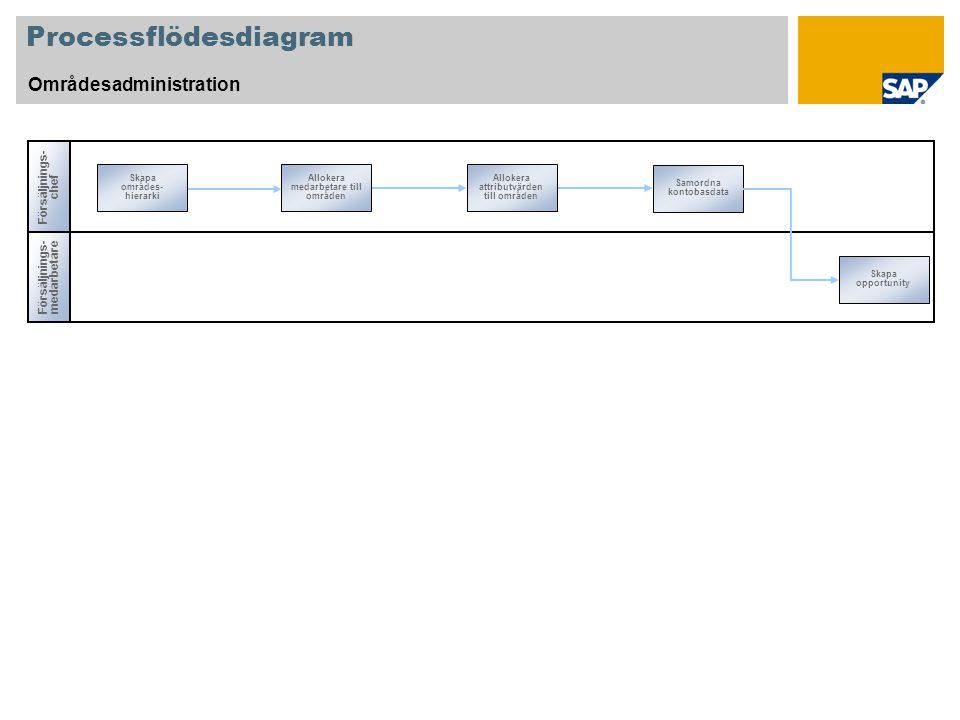 Processflödesdiagram Områdesadministration Försäljnings- chef Skapa områdes- hierarki Samordna kontobasdata Allokera medarbetare till områden Allokera attributvärden till områden Försäljnings- medarbetare Skapa opportunity