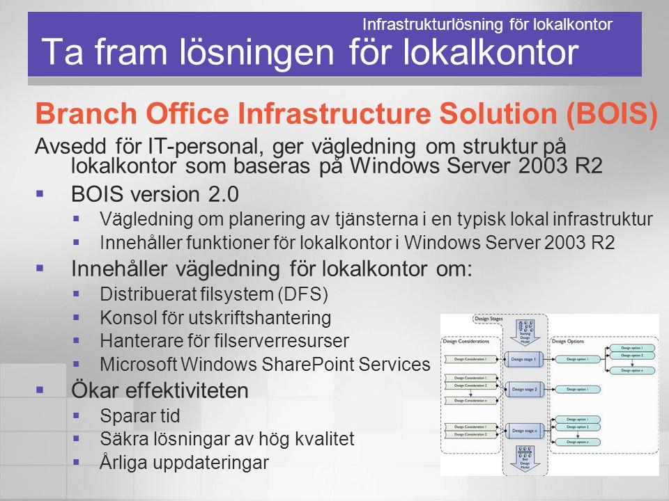 Ta fram lösningen för lokalkontor Branch Office Infrastructure Solution (BOIS) Avsedd för IT-personal, ger vägledning om struktur på lokalkontor som b