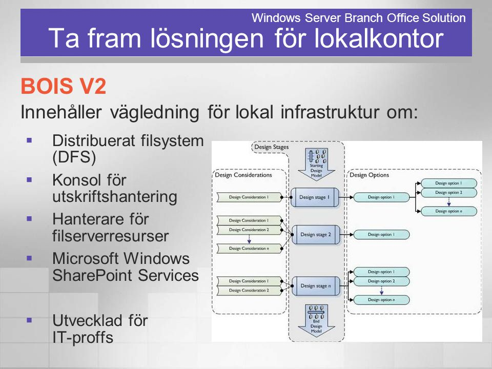 Ta fram lösningen för lokalkontor  Distribuerat filsystem (DFS)  Konsol för utskriftshantering  Hanterare för filserverresurser  Microsoft Windows SharePoint Services  Utvecklad för IT-proffs Windows Server Branch Office Solution BOIS V2 Innehåller vägledning för lokal infrastruktur om: