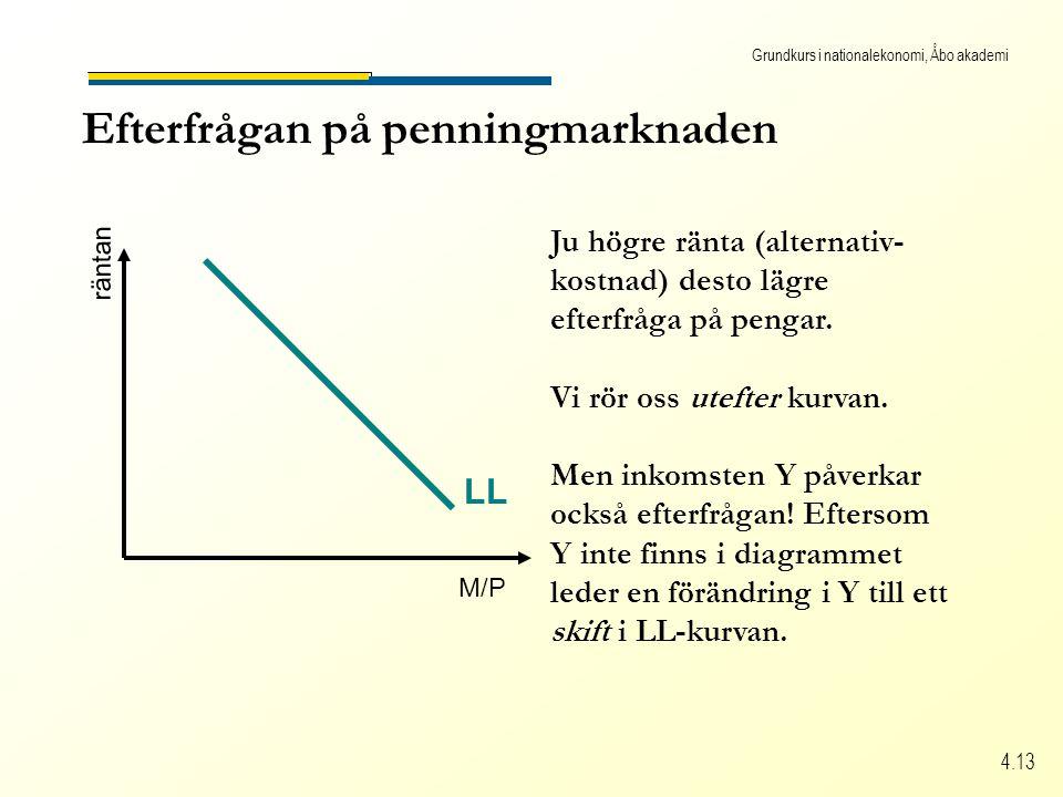 Grundkurs i nationalekonomi, Åbo akademi 4.13 Efterfrågan på penningmarknaden M/P räntan LL Ju högre ränta (alternativ- kostnad) desto lägre efterfråga på pengar.