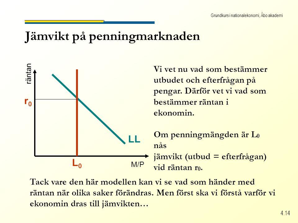 Grundkurs i nationalekonomi, Åbo akademi 4.14 Jämvikt på penningmarknaden M/P räntan LL Vi vet nu vad som bestämmer utbudet och efterfrågan på pengar.
