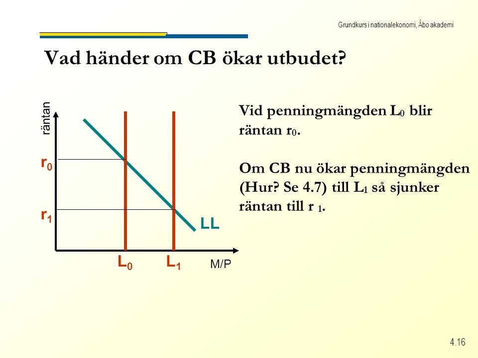 Grundkurs i nationalekonomi, Åbo akademi 4.16 Vad händer om CB ökar utbudet.
