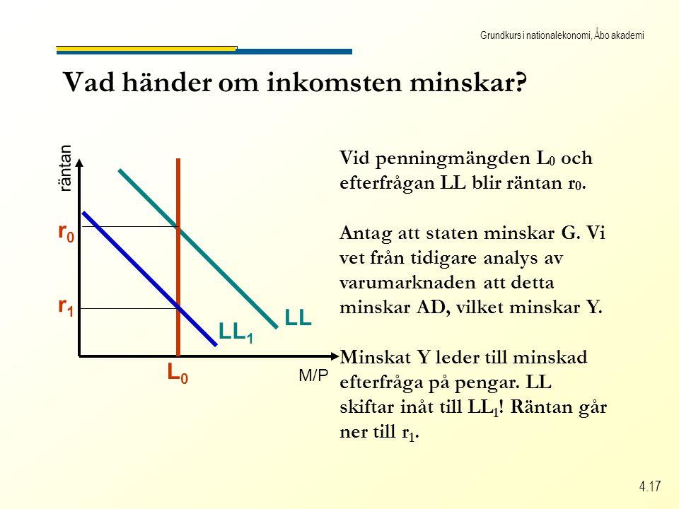 Grundkurs i nationalekonomi, Åbo akademi 4.17 Vad händer om inkomsten minskar.
