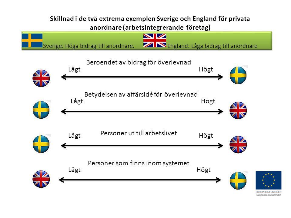 Skillnad i de två extrema exemplen Sverige och England för privata anordnare (arbetsintegrerande företag) Sverige: Höga bidrag till anordnare.