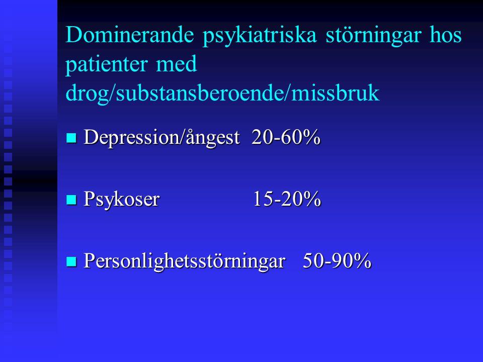 Dominerande psykiatriska störningar hos patienter med drog/substansberoende/missbruk Depression/ångest 20-60% Depression/ångest 20-60% Psykoser 15-20%