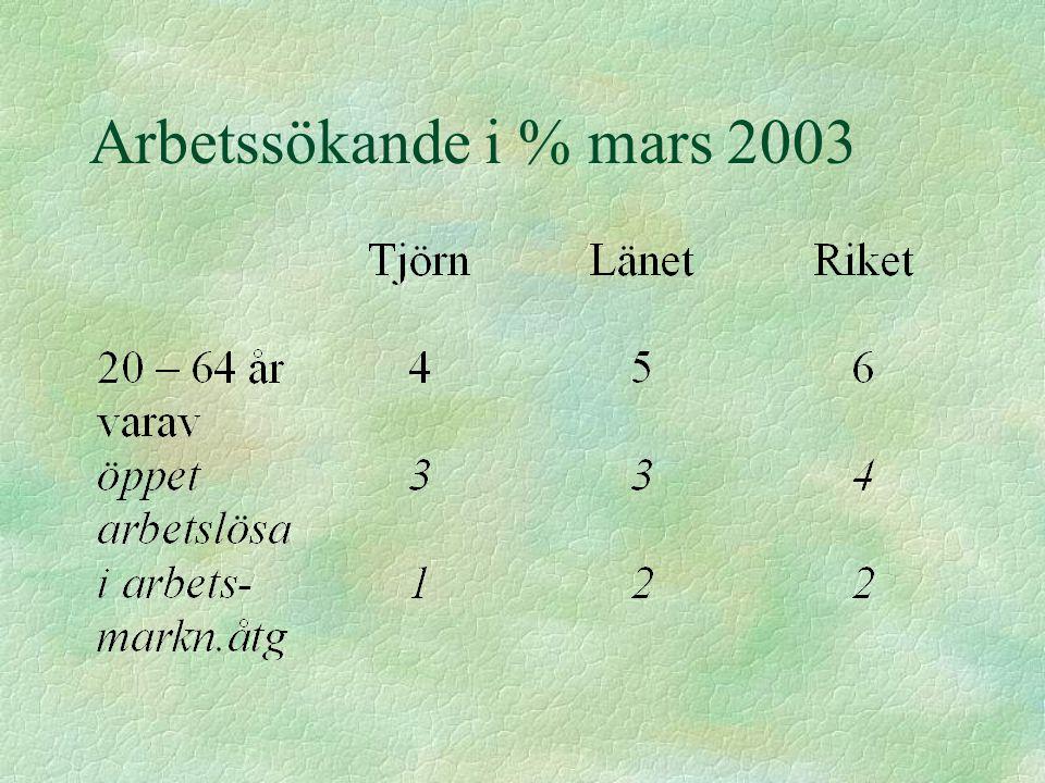 Arbetssökande i % mars 2003