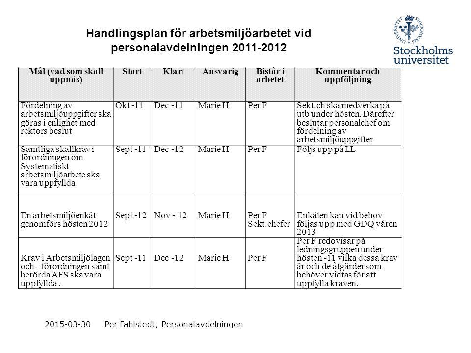 2015-03-30Per Fahlstedt, Personalavdelningen Mål (vad som skall uppnås) StartKlartAnsvarig Bistår i arbetet Kommentar och uppföljning Fördelning av ar