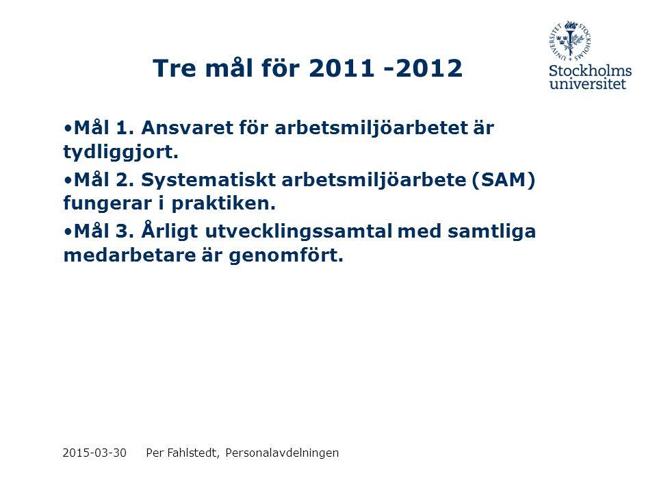 2015-03-30Per Fahlstedt, Personalavdelningen Tre mål för 2011 -2012 Mål 1. Ansvaret för arbetsmiljöarbetet är tydliggjort. Mål 2. Systematiskt arbetsm