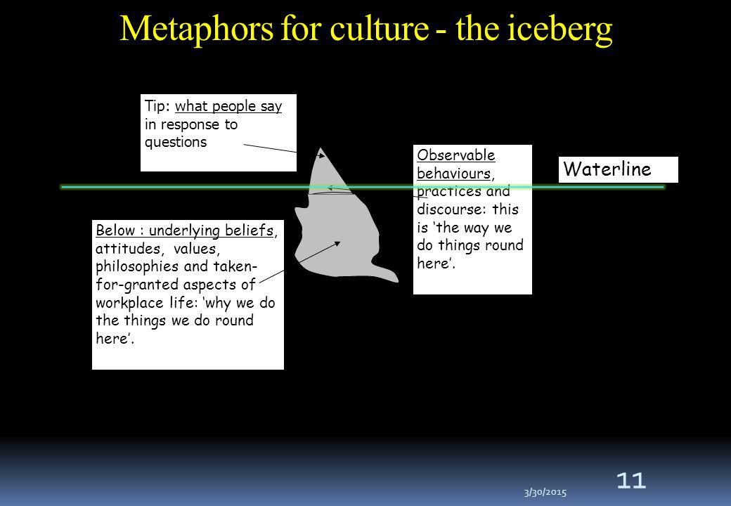 3/30/2015 11 Metaphors for culture - the iceberg Observable behaviours, practices and discourse: this is 'the way we do things round here'.