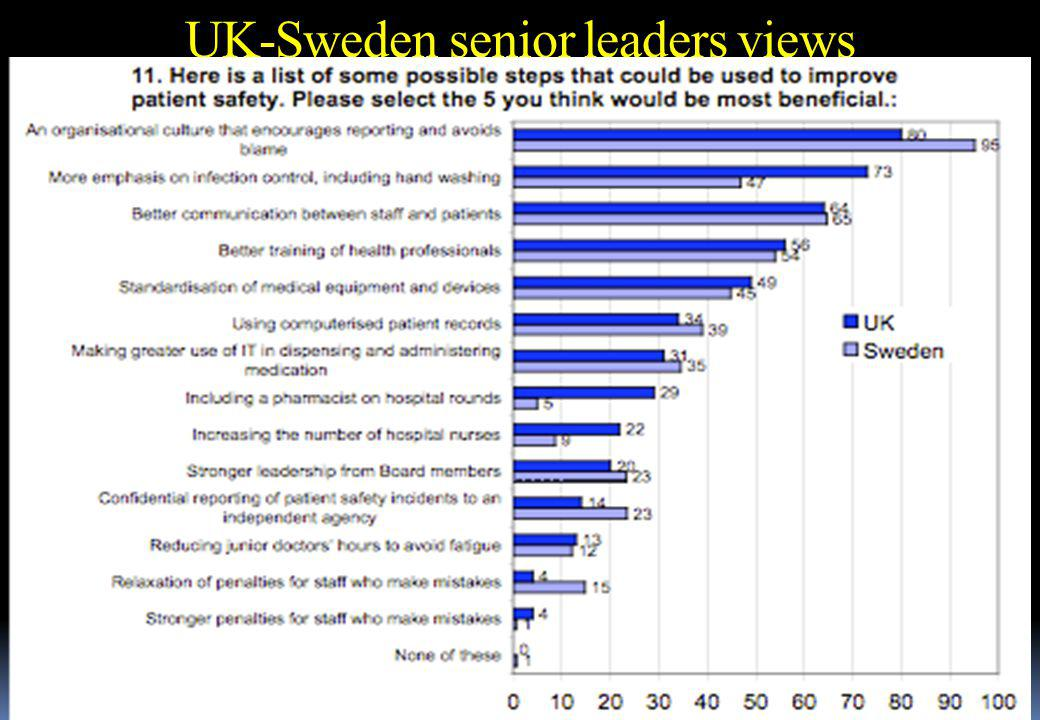 Swedish experience so far Pilot:  One hospital 100 questionnaires in 10 departments (10 staff at each unit).