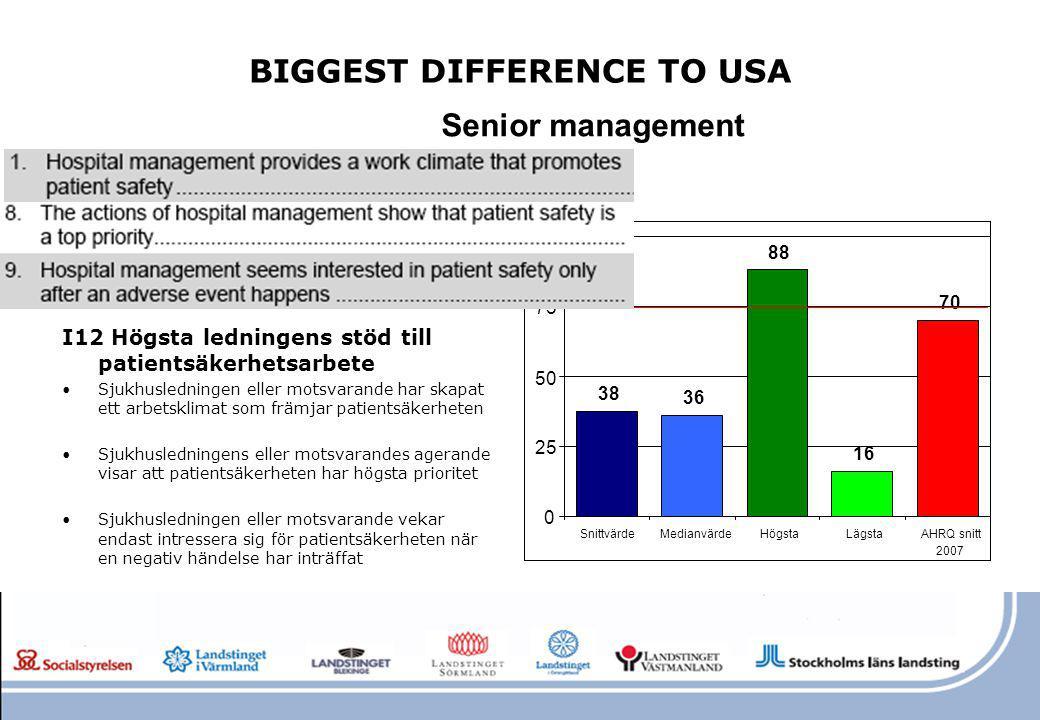 BIGGEST DIFFERENCE TO USA I12 Högsta ledningens stöd till patientsäkerhetsarbete Sjukhusledningen eller motsvarande har skapat ett arbetsklimat som fr