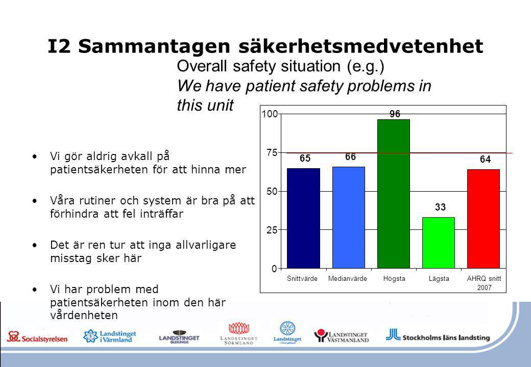 I2 Sammantagen säkerhetsmedvetenhet Vi gör aldrig avkall på patientsäkerheten för att hinna mer Våra rutiner och system är bra på att förhindra att fe
