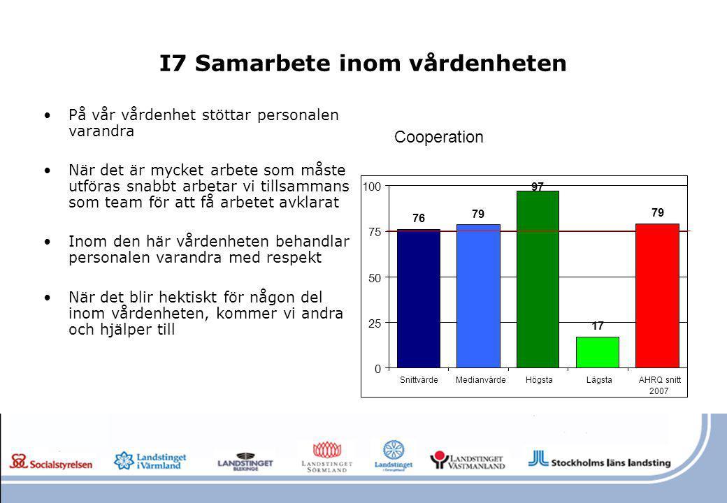 I7 Samarbete inom vårdenheten På vår vårdenhet stöttar personalen varandra När det är mycket arbete som måste utföras snabbt arbetar vi tillsammans so