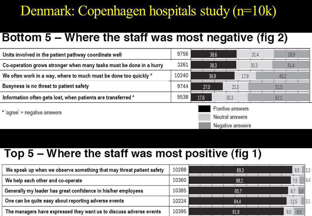 Denmark: Copenhagen hospitals study .. 29 3/30/2015