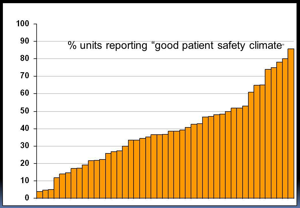 "% som rapporterer bra sikkerhetsklima Safety climate by ward/outpatient unit % units reporting ""good patient safety climate """