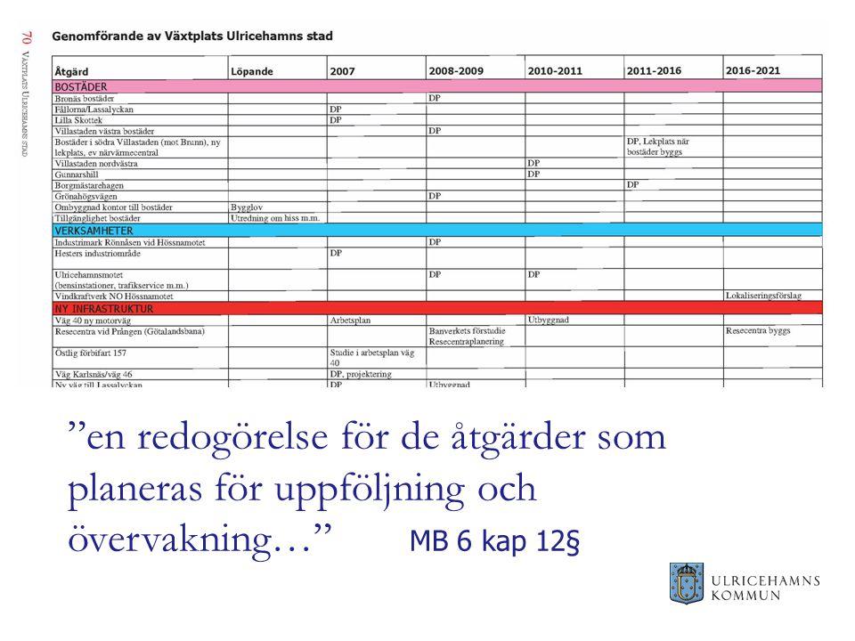 en redogörelse för de åtgärder som planeras för uppföljning och övervakning… MB 6 kap 12§