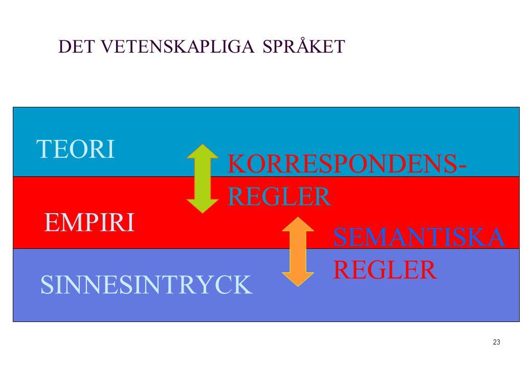 23 DET VETENSKAPLIGA SPRÅKET SINNESINTRYCK EMPIRI TEORI KORRESPONDENS- REGLER SEMANTISKA REGLER
