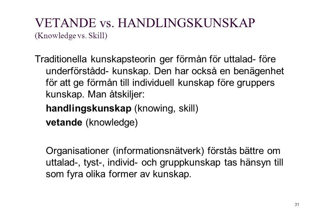 VETANDE vs. HANDLINGSKUNSKAP (Knowledge vs. Skill) Traditionella kunskapsteorin ger förmån för uttalad- före underförstådd- kunskap. Den har också en