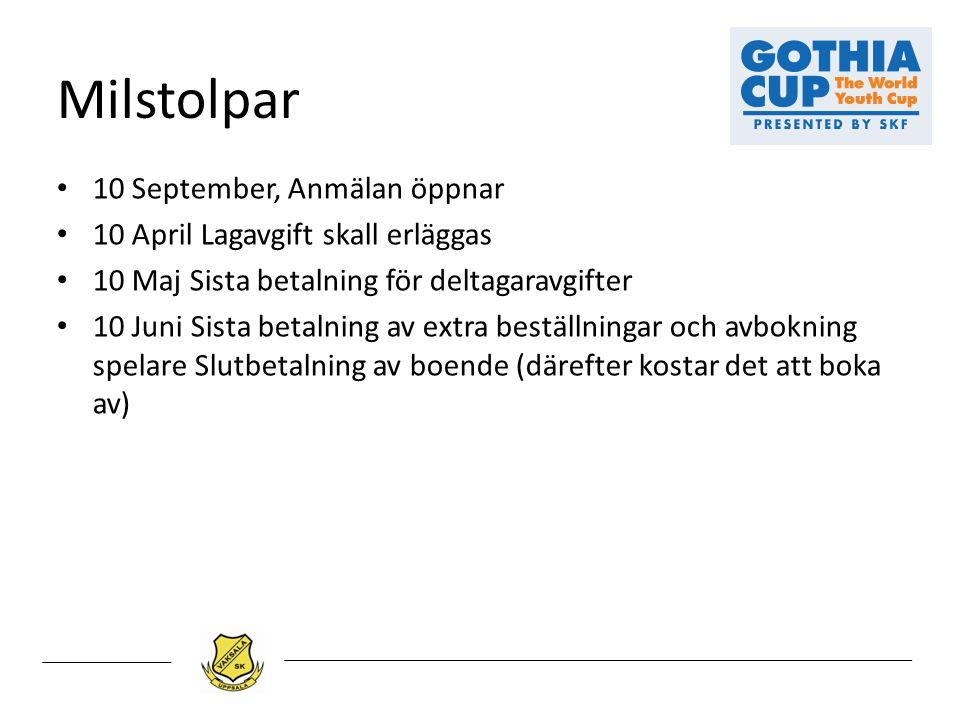 Milstolpar 10 September, Anmälan öppnar 10 April Lagavgift skall erläggas 10 Maj Sista betalning för deltagaravgifter 10 Juni Sista betalning av extra