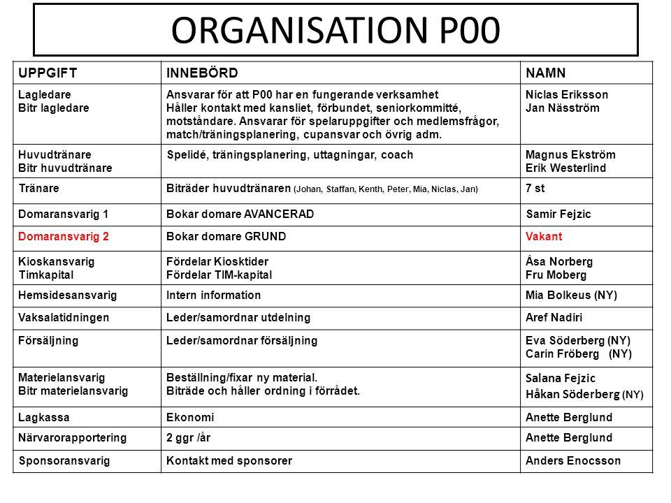 ORGANISATION P00 UPPGIFTINNEBÖRDNAMN Lagledare Bitr lagledare Ansvarar för att P00 har en fungerande verksamhet Håller kontakt med kansliet, förbundet
