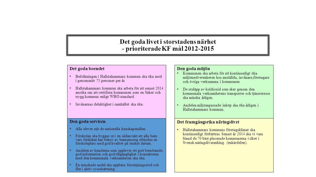 Det goda livet i storstadens närhet - prioriterade KF mål 2012-2015 Det goda boendet Befolkningen i Hallstahammars kommun ska öka med i genomsnitt 75