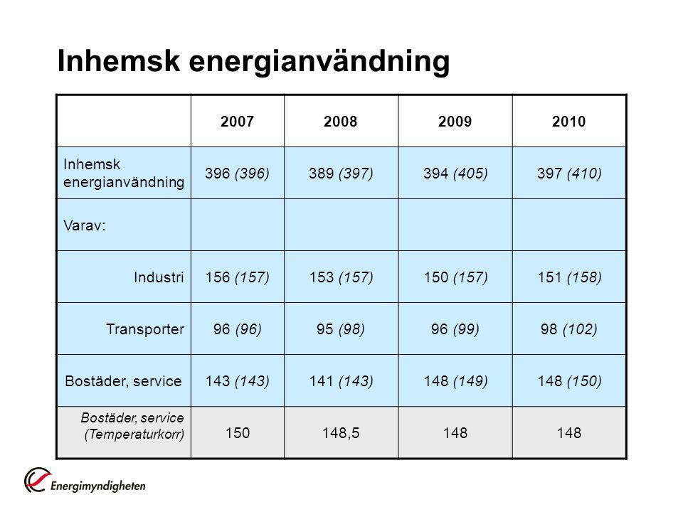 Inhemsk energianvändning 2007200820092010 Inhemsk energianvändning 396 (396)389 (397)394 (405)397 (410) Varav: Industri156 (157)153 (157)150 (157)151 (158) Transporter96 (96)95 (98)96 (99)98 (102) Bostäder, service143 (143)141 (143)148 (149)148 (150) Bostäder, service (Temperaturkorr) 150148,5148