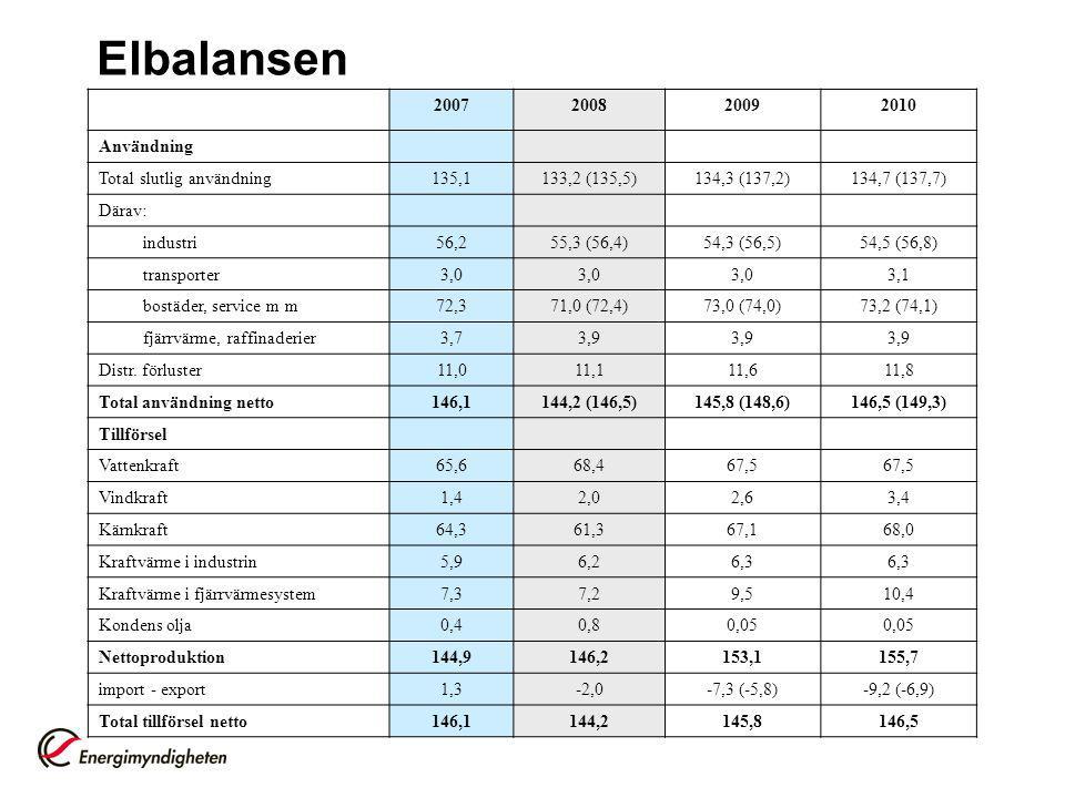 Elbalansen 2007200820092010 Användning Total slutlig användning135,1133,2 (135,5)134,3 (137,2)134,7 (137,7) Därav: industri56,255,3 (56,4)54,3 (56,5)54,5 (56,8) transporter3,0 3,1 bostäder, service m m72,371,0 (72,4)73,0 (74,0)73,2 (74,1) fjärrvärme, raffinaderier3,73,9 Distr.