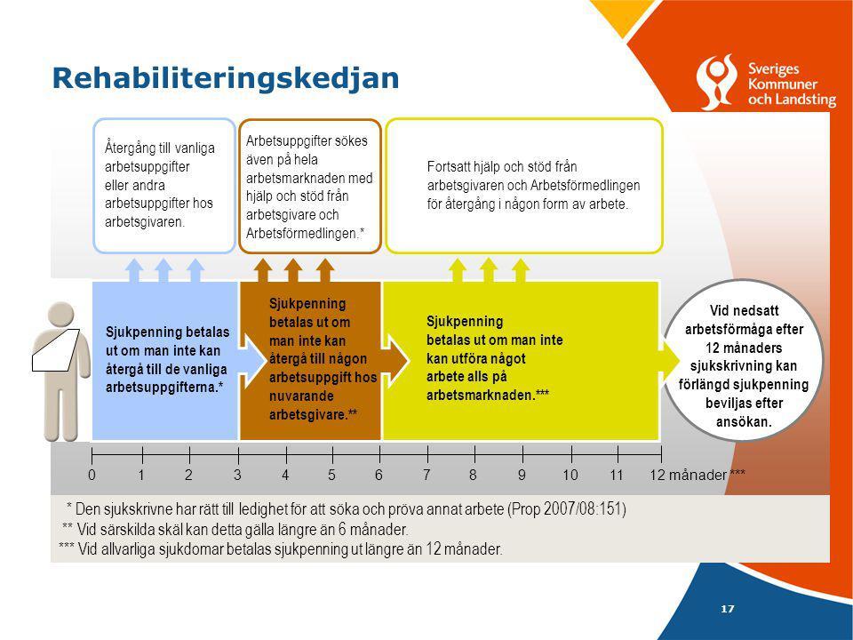 17 Rehabiliteringskedjan Vid nedsatt arbetsförmåga efter 12 månaders sjukskrivning kan förlängd sjukpenning beviljas efter ansökan.