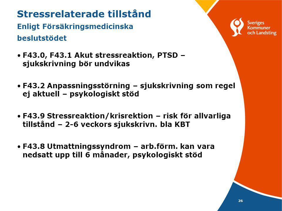 26 Stressrelaterade tillstånd Enligt Försäkringsmedicinska beslutstödet F43.0, F43.1 Akut stressreaktion, PTSD – sjukskrivning bör undvikas F43.2 Anpassningsstörning – sjukskrivning som regel ej aktuell – psykologiskt stöd F43.9 Stressreaktion/krisrektion – risk för allvarliga tillstånd – 2-6 veckors sjukskrivn.