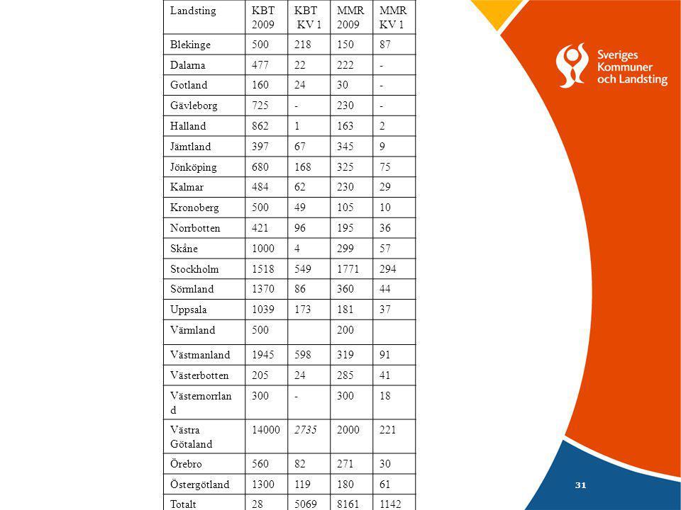 31 LandstingKBT 2009 KBT KV 1 MMR 2009 MMR KV 1 Blekinge50021815087 Dalarna47722222- Gotland1602430- Gävleborg725-230- Halland86211632 Jämtland397673459 Jönköping68016832575 Kalmar4846223029 Kronoberg5004910510 Norrbotten4219619536 Skåne1000429957 Stockholm15185491771294 Sörmland13708636044 Uppsala103917318137 Värmland500200 Västmanland194559831991 Västerbotten2052428541 Västernorrlan d 300- 18 Västra Götaland 1400027352000221 Örebro5608227130 Östergötland130011918061 Totalt28 943 506981611142