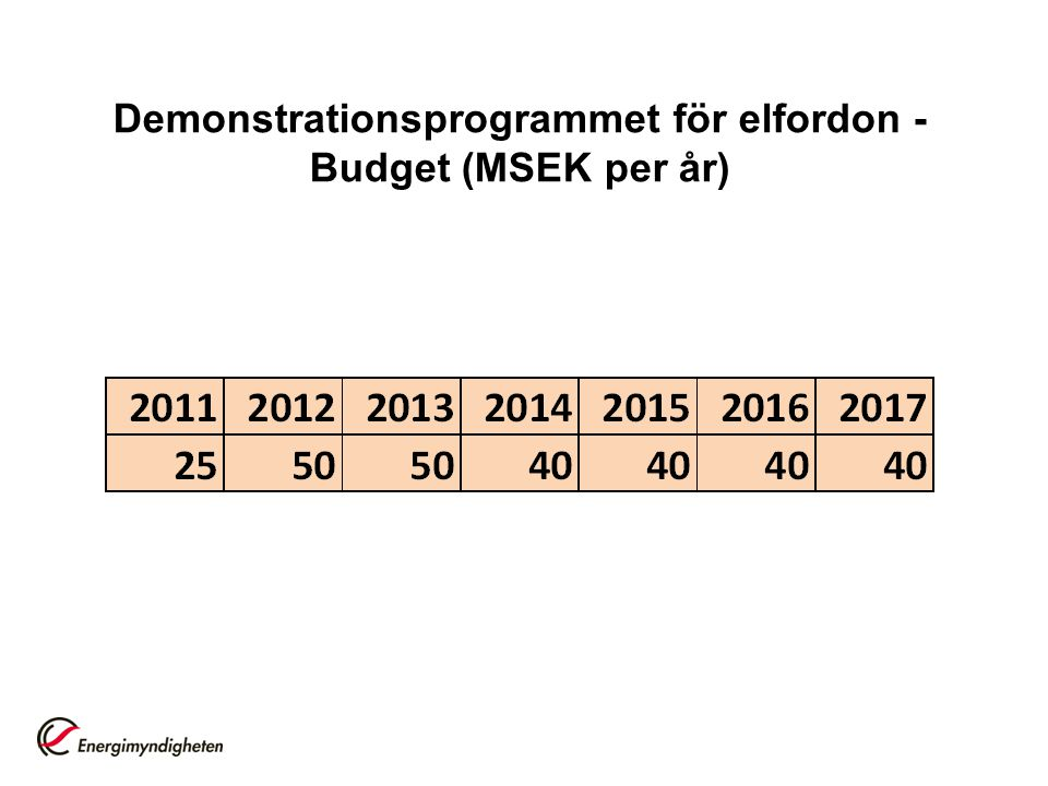 Demonstrationsprogrammet för elfordon - Budget (MSEK per år)