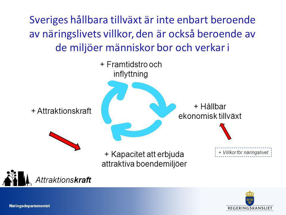 Näringsdepartementet Attraktionskraft Sveriges hållbara tillväxt är inte enbart beroende av näringslivets villkor, den är också beroende av de miljöer människor bor och verkar i + Hållbar ekonomisk tillväxt + Attraktionskraft + Framtidstro och inflyttning + Kapacitet att erbjuda attraktiva boendemiljöer + Villkor för näringslivet
