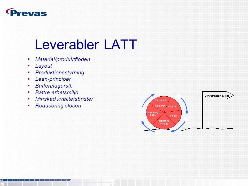 Leverabler LATT  Material/produktflöden  Layout  Produktionsstyrning  Lean-principer  Buffert/lagerstl.