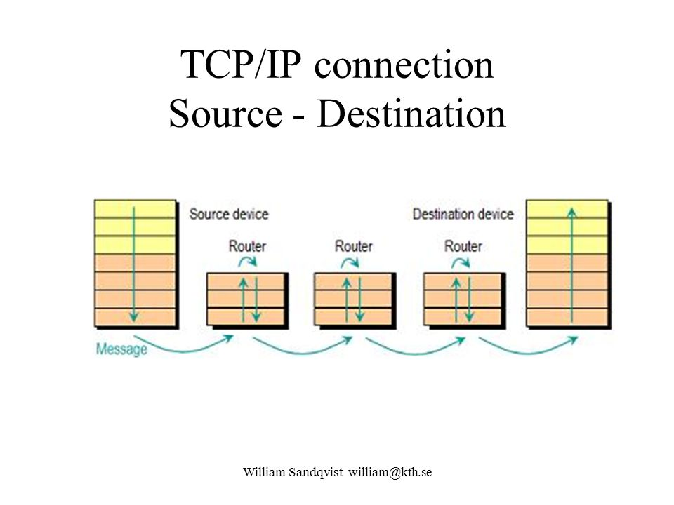 William Sandqvist william@kth.se TCP/IP connection Source - Destination