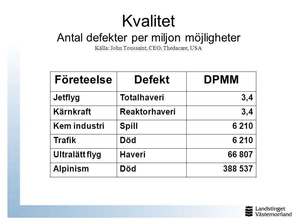Kvalitet Antal defekter per miljon möjligheter Källa: John Toussaint, CEO, Thedacare, USA FöreteelseDefektDPMM JetflygTotalhaveri3,4 KärnkraftReaktorh