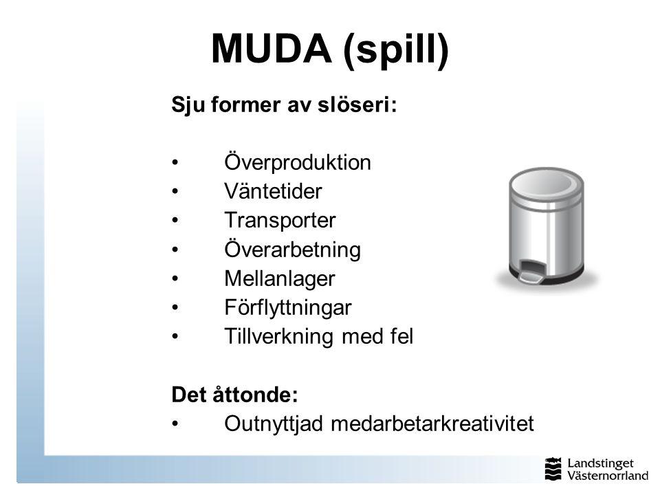MUDA (spill) Sju former av slöseri: Överproduktion Väntetider Transporter Överarbetning Mellanlager Förflyttningar Tillverkning med fel Det åttonde: O
