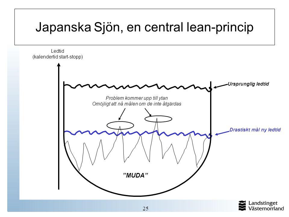 """25 Japanska Sjön, en central lean-princip Drastiskt mål ny ledtid Problem kommer upp till ytan Omöjligt att nå målen om de inte åtgärdas """"MUDA"""" Ledtid"""