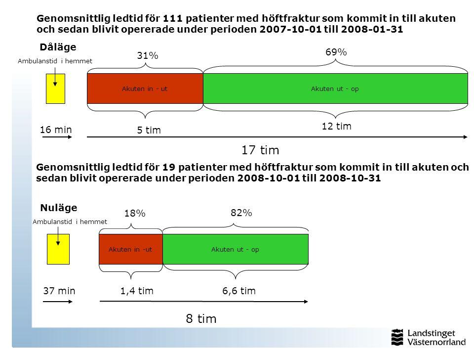 17 tim Akuten in - utAkuten ut - op 31% 69% Genomsnittlig ledtid för 111 patienter med höftfraktur som kommit in till akuten och sedan blivit opererad