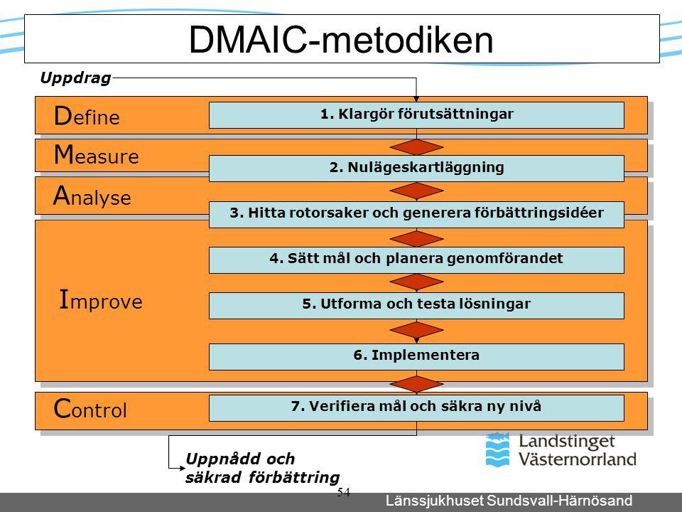 Länssjukhuset Sundsvall-Härnösand 54 1. Klargör förutsättningar Uppdrag Uppnådd och säkrad förbättring DMAIC-metodiken 2. Nulägeskartläggning 3. Hitta