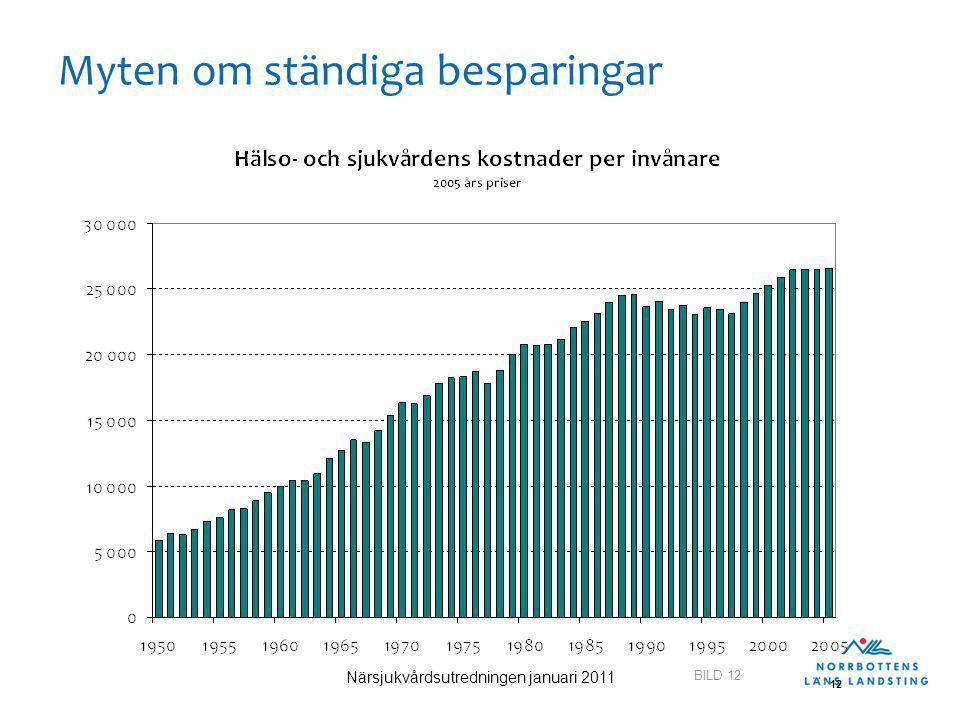 BILD 12 Närsjukvårdsutredningen januari 2011 12 Myten om ständiga besparingar