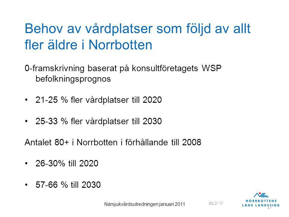 BILD 17 Närsjukvårdsutredningen januari 2011 17 Behov av vårdplatser som följd av allt fler äldre i Norrbotten 0-framskrivning baserat på konsultföretagets WSP befolkningsprognos 21-25 % fler vårdplatser till 2020 25-33 % fler vårdplatser till 2030 Antalet 80+ i Norrbotten i förhållande till 2008 26-30% till 2020 57-66 % till 2030