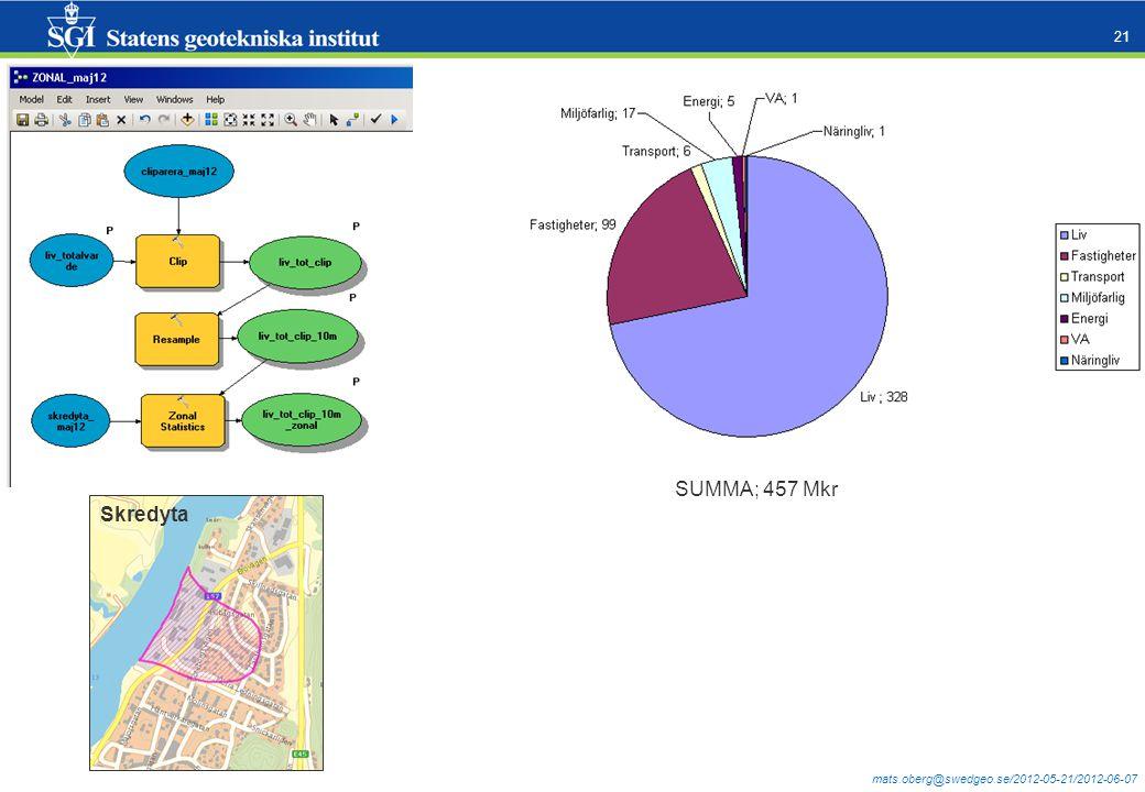mats.oberg@swedgeo.se/2012-05-21/2012-06-07 21 Skredyta SUMMA; 457 Mkr