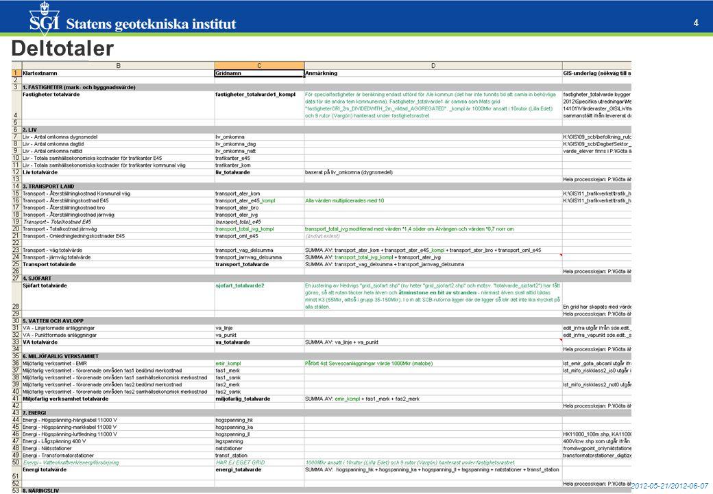 mats.oberg@swedgeo.se/2012-05-21/2012-06-07 5 Sannolikhet Släntstabilitetsberäkningar i ca 260+ sektioner Kvalificerad geoteknisk bedömning (och digitalisering) baserat på en mängd underlag: jordartgeologi (borrhål, jordartskartor), geometri (detaljerad terrängmodell), hydrologi, tidigare utredningar mm Terrängmodell (laserscanning land, multibeam-ekolodning älven) Modellkörningar Ohanterligt att göra engångskörningar .