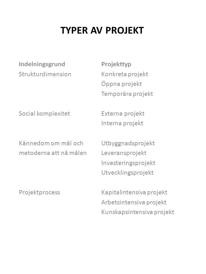 TYPER AV PROJEKT IndelningsgrundProjekttyp StrukturdimensionKonkreta projekt Öppna projekt Temporära projekt Social komplexitetExterna projekt Interna projekt Kännedom om mål ochUtbyggnadsprojekt metoderna att nå målenLeveransprojekt Investeringsprojekt Utvecklingsprojekt ProjektprocessKapitalintensiva projekt Arbetsintensiva projekt Kunskapsintensiva projekt