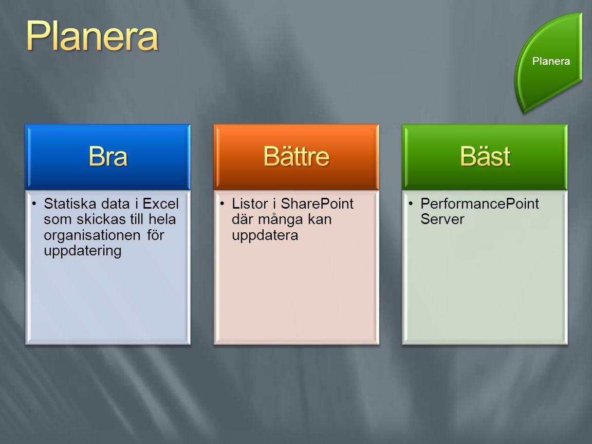 Statiska data i Excel som skickas till hela organisationen för uppdatering Listor i SharePoint där många kan uppdatera PerformancePoint Server Planera
