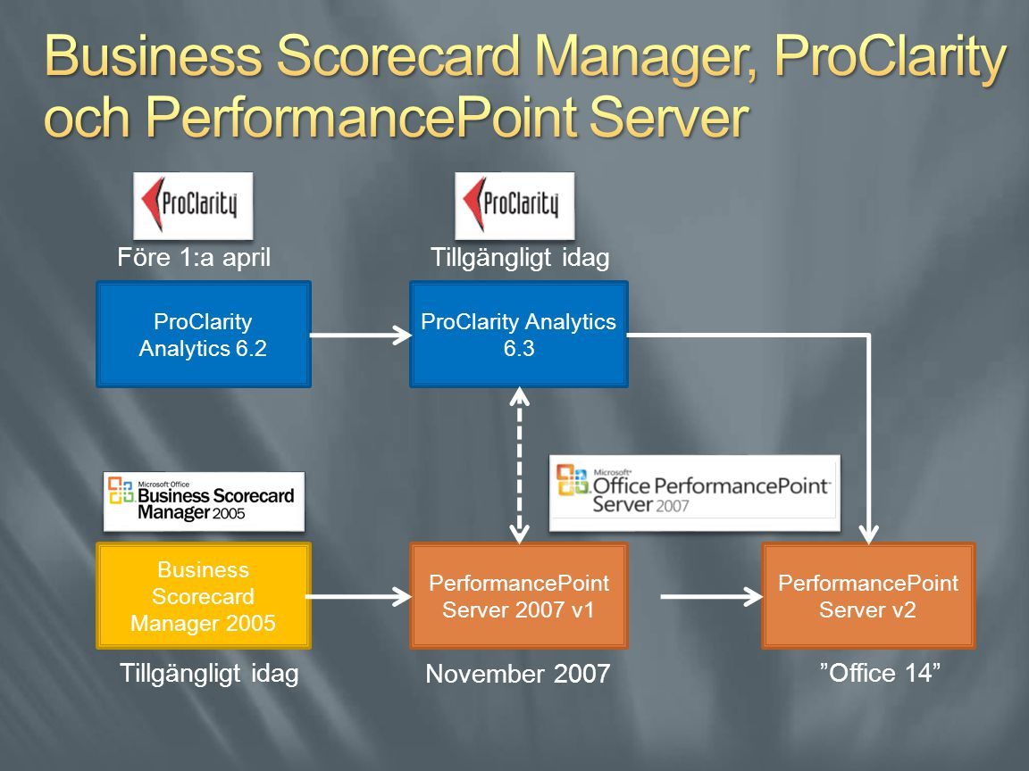 ProClarity Analytics 6.2 ProClarity Analytics 6.3 Business Scorecard Manager 2005 PerformancePoint Server 2007 v1 PerformancePoint Server v2 Före 1:a april Tillgängligt idag November 2007 Office 14